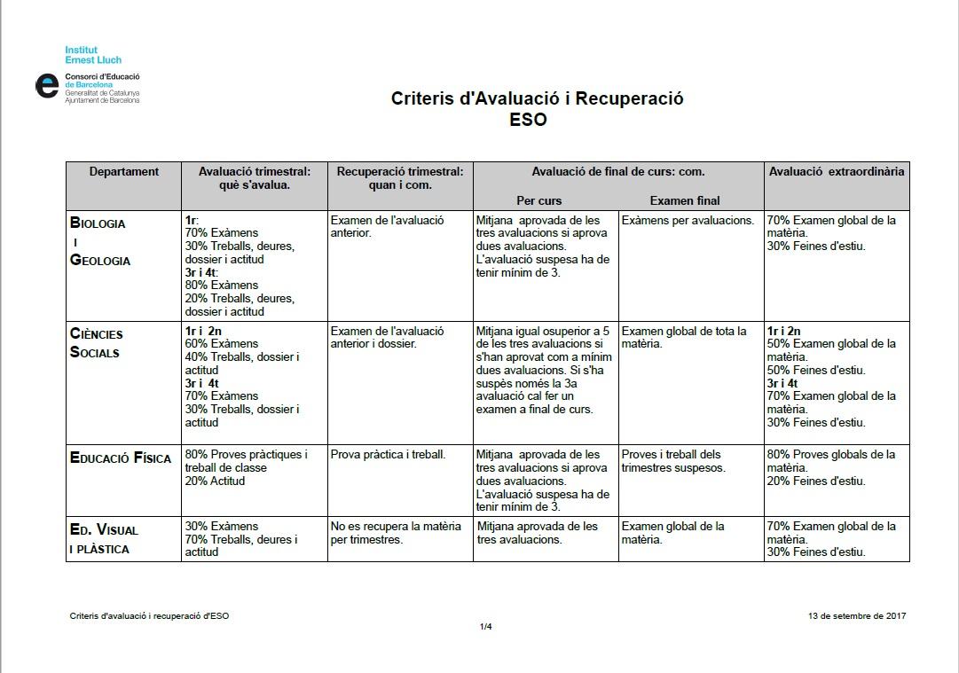 criteris ESO